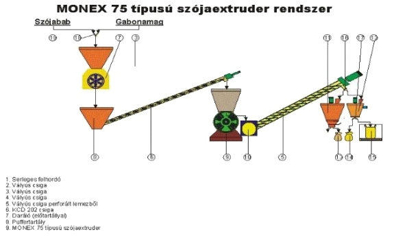 MONEX_extruder_extrudalasi_folyamatabra