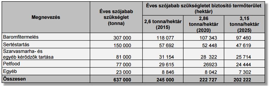 Szójafelhasználás Magyarországon