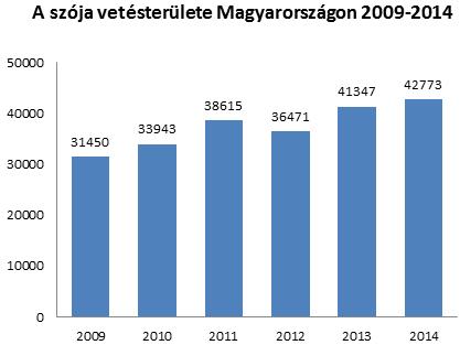 A szója vetésterületének alakulása Magyarországon